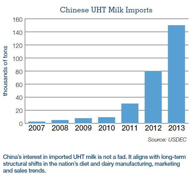 China_UHT_milk_chart