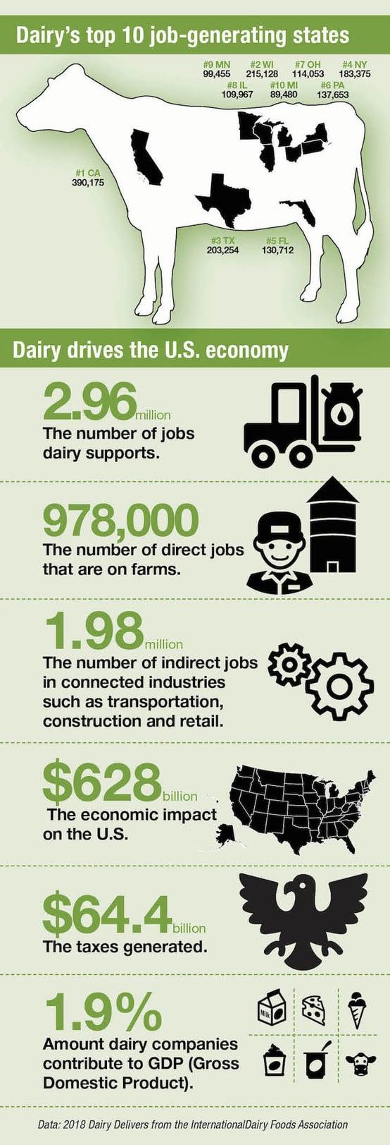Dairy Herd Management infographic