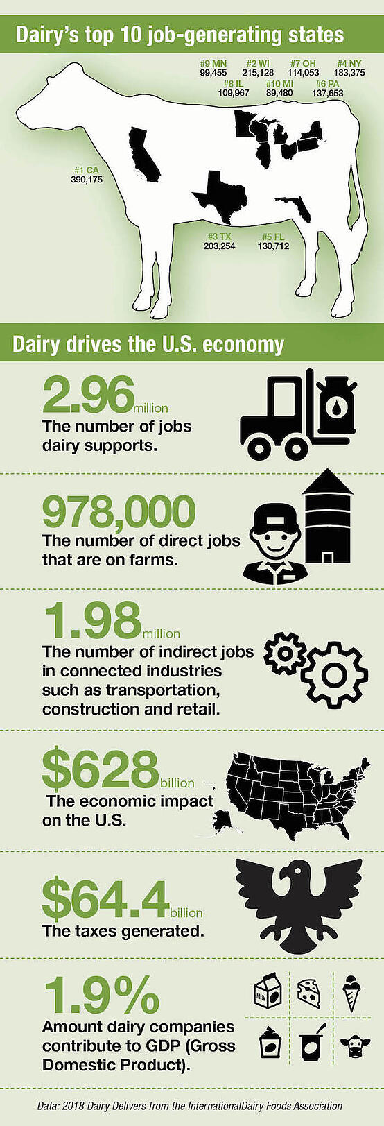 Dairy Herd Management infographic