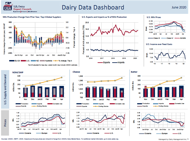 Dashboard for June (2)