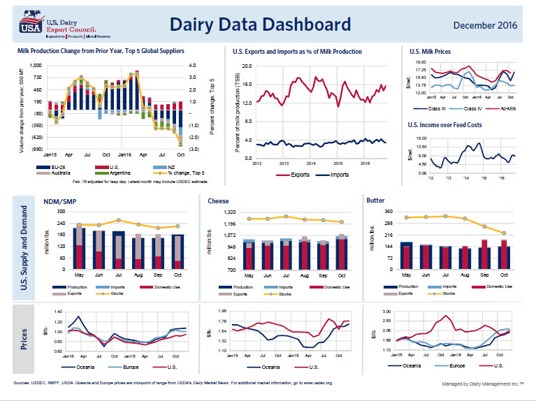 December dashboard1.png
