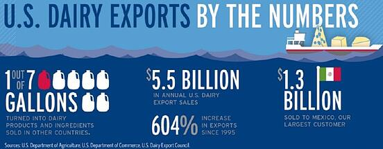 Exports By the Numbers