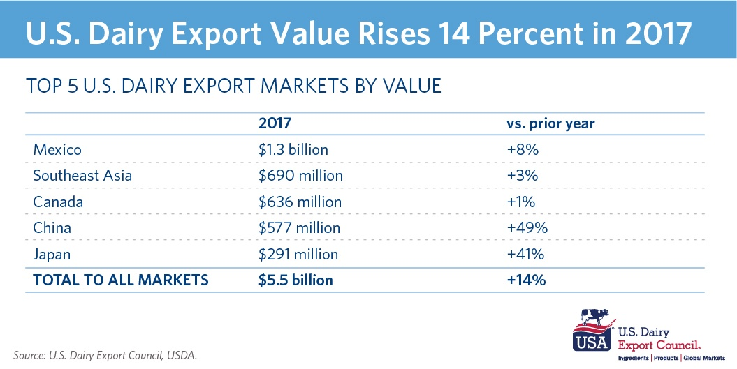 U.S. Dairy Exports Up 14% in 2017