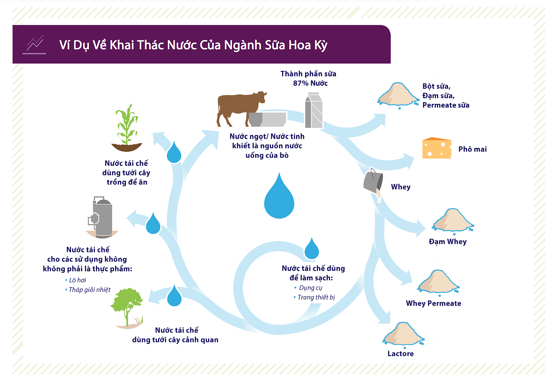 How U.S. Dairy reclaims water for sustainabilityi