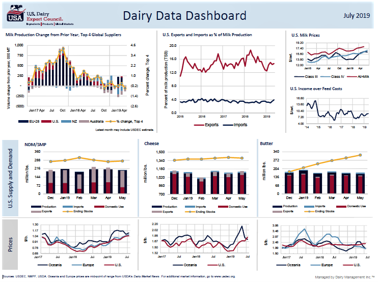 July Dashboard (2)