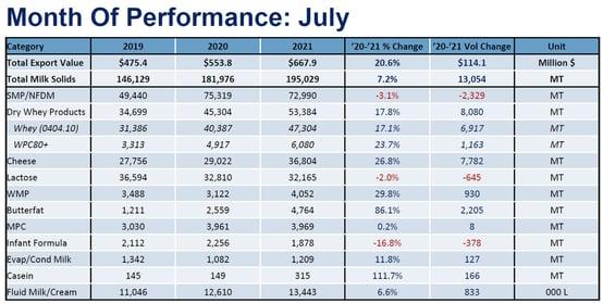 July trade stats0
