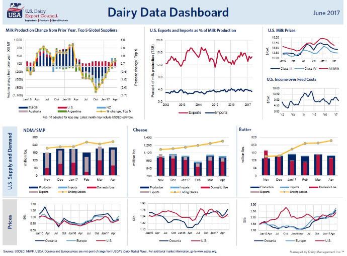 June dairy data dashboard.jpg