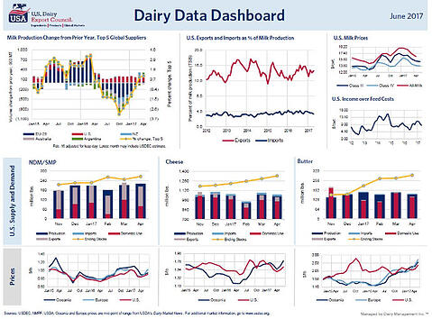 June dairy data dashboard.jpg