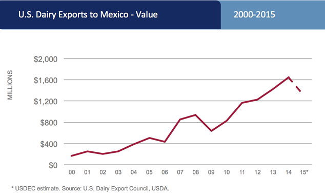 Mexico_export_chart_FINAL