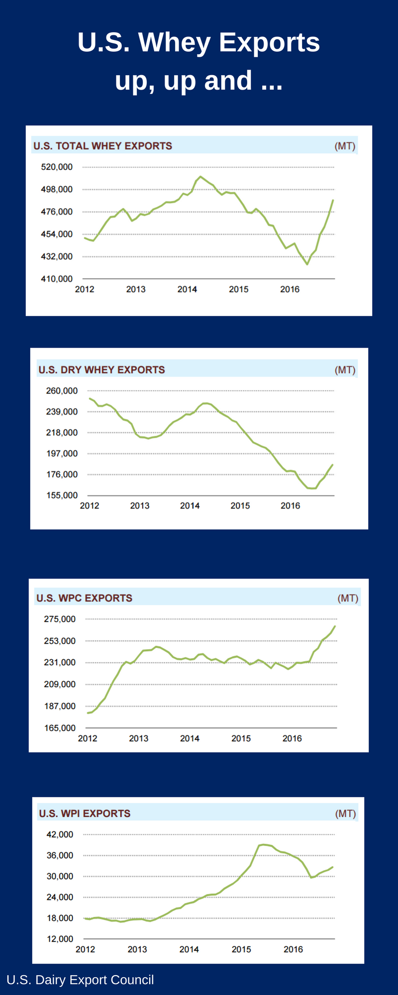U.S. Whey Exports Up Chart.png