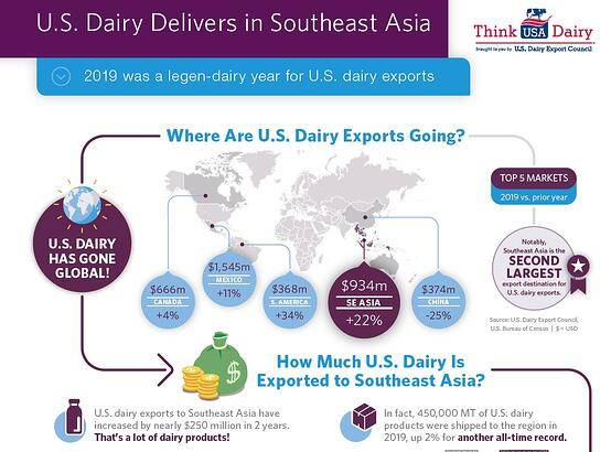 US Dairy Delivers in SE Asia