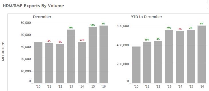 US export volume NDM5.png