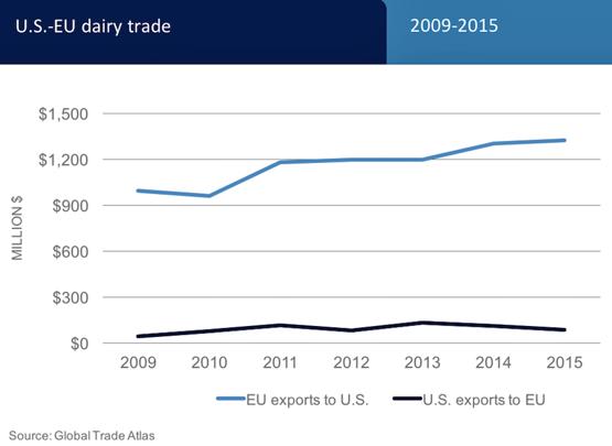 US_EU_dairy_exports.png