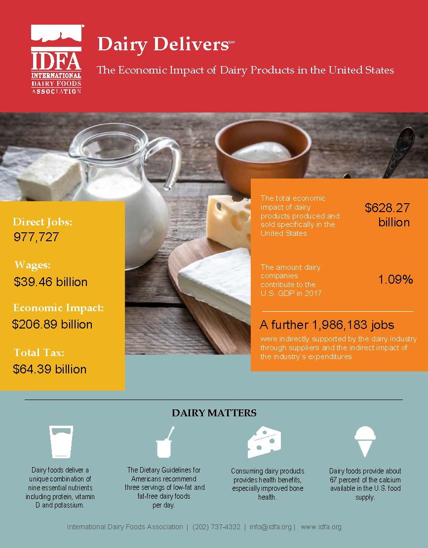 United States economic impact of dairy