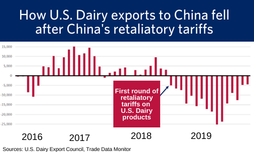 chart showing how U.S. dairy exports to China fell (2)