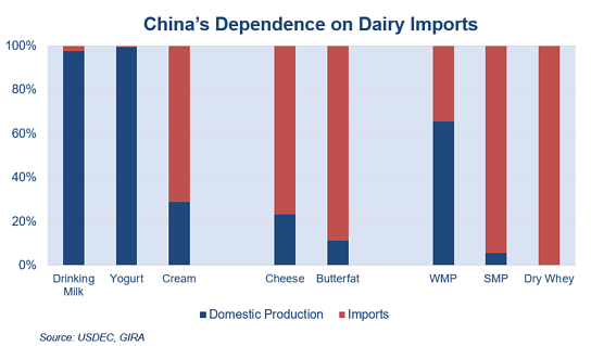 China depends on dairy imports