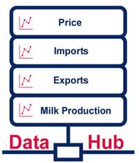 dairy hub logo