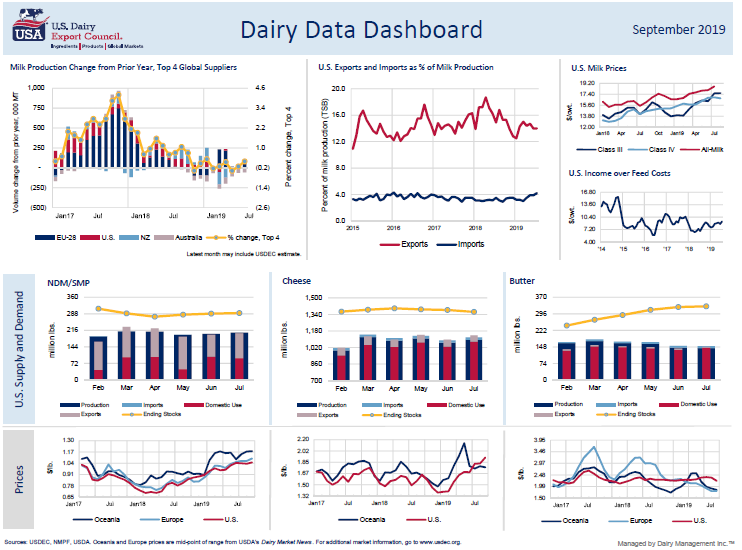 dashboard for September