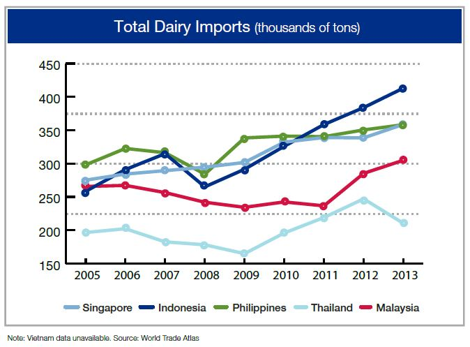 dairy_imports_to_SE_Asia_countries