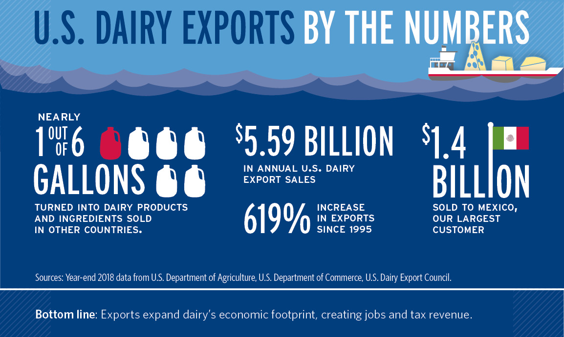 U.S. Dairy Exports by the Numbers infographic