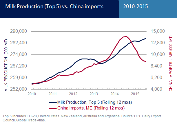 milk_prod_v_china_imports-1