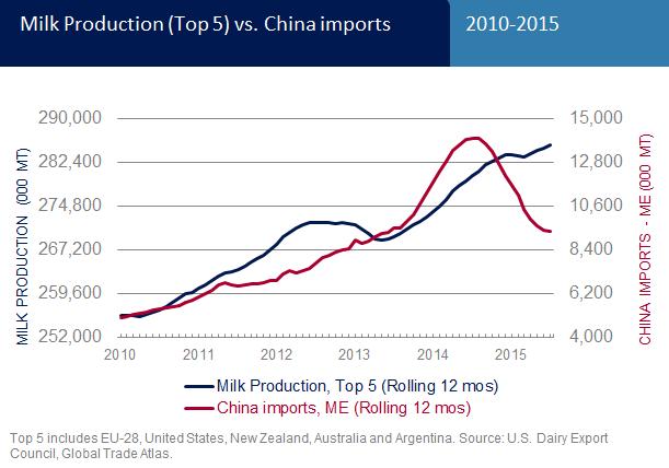 milk_prod_v_china_imports-1