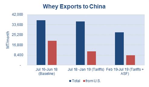 whey exports
