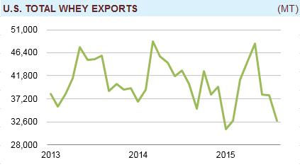 whey_exports