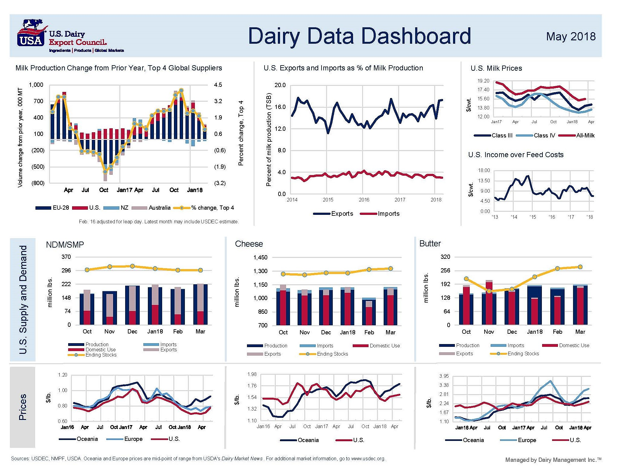 Dairy Data Dashboard - May final[307741] (2)