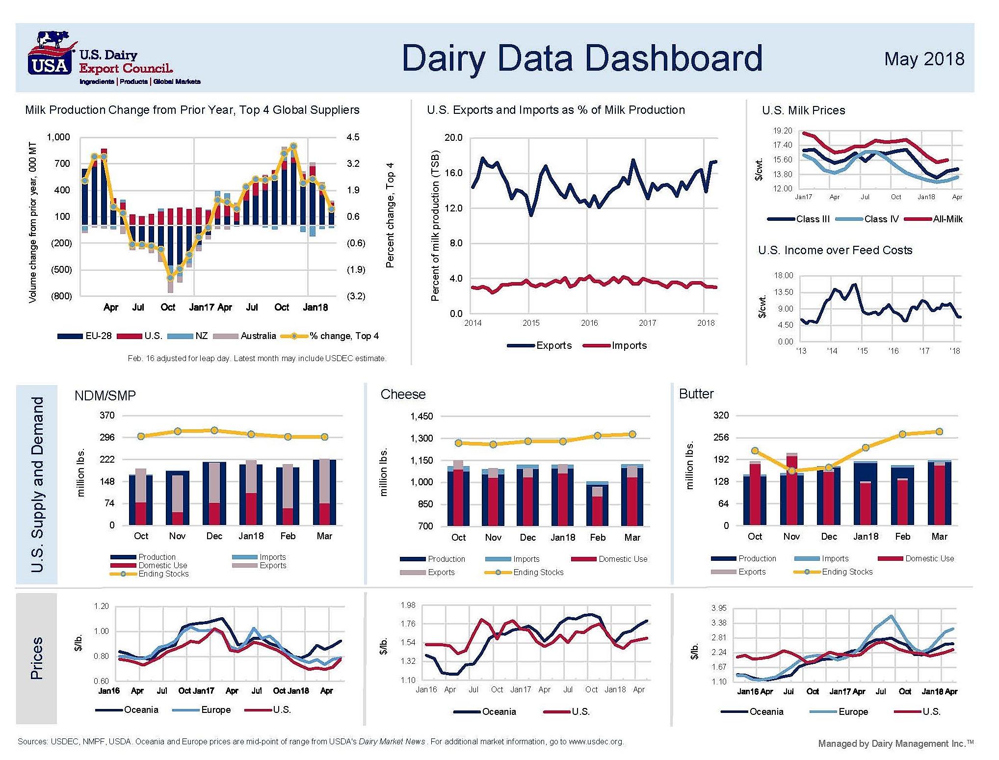 Dairy Data Dashboard - May final[307741] (2)