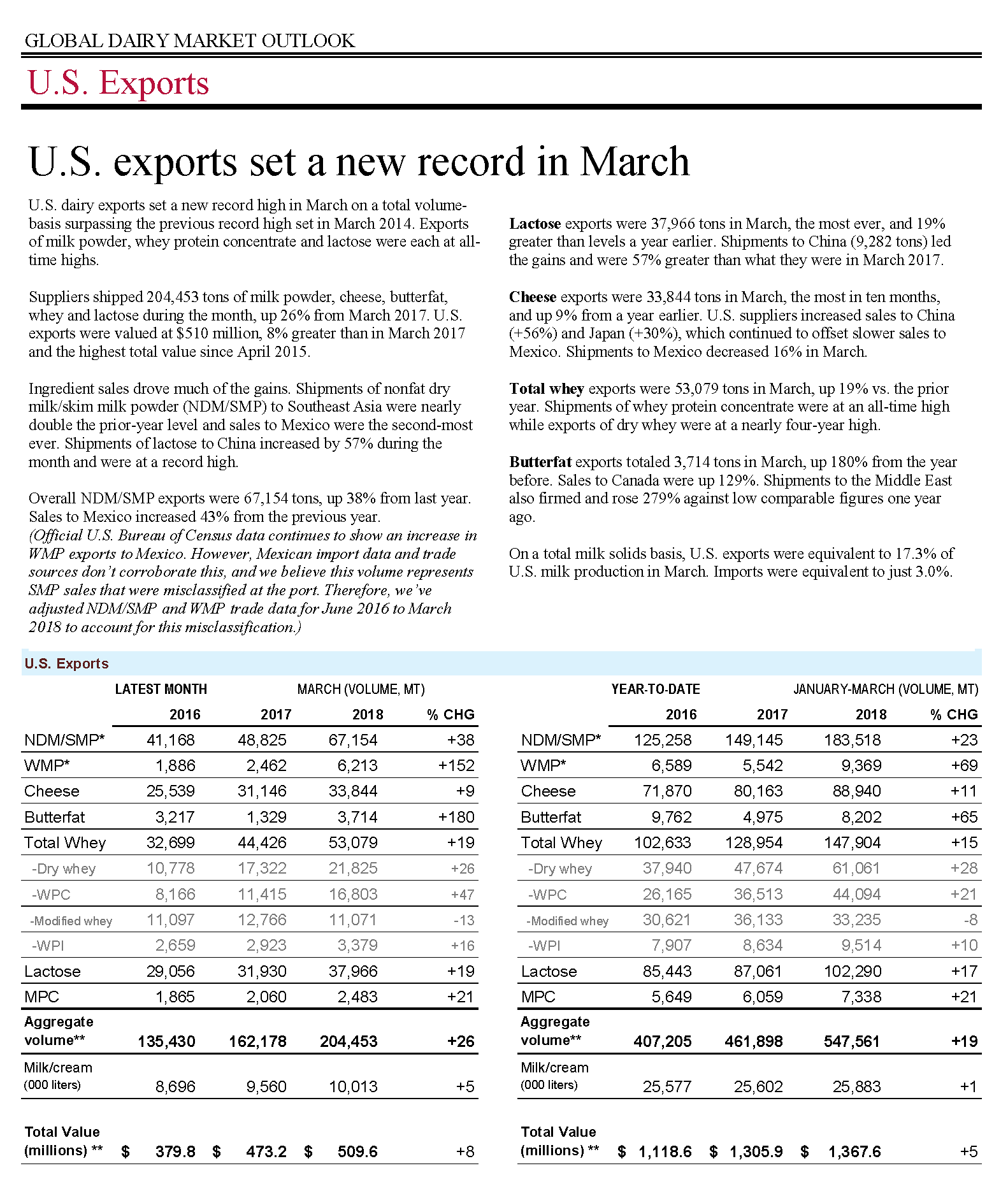 March Trade Stats (Final) _Page_1 (3)