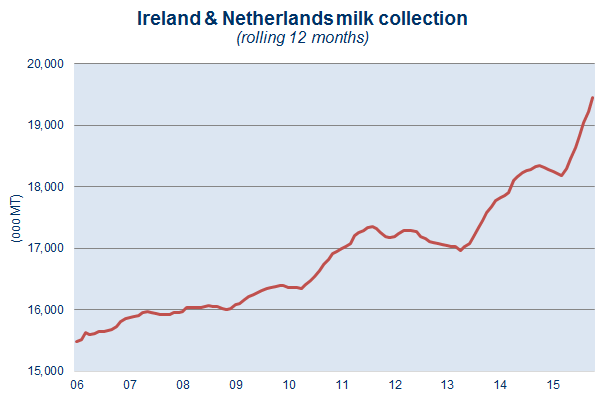 ireland_netherlands_milk_production-679559-edited