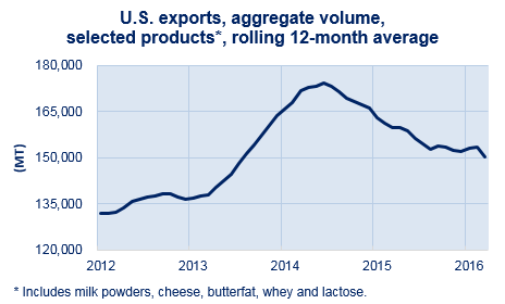rolling_us_exports_volume_mar_16.png